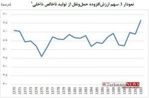 Eghtesadi 16 Sh 2 300x197 - سهم پایین حملونقل از اقتصاد ایران