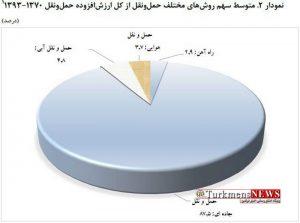 Eghtesadi 16 Sh 3 300x223 - سهم پایین حملونقل از اقتصاد ایران